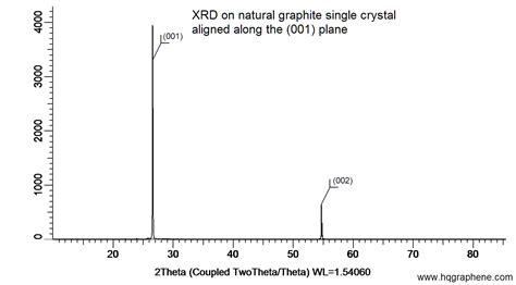 xrd pattern graphite natural graphite