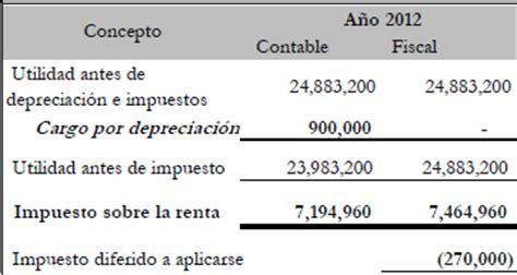 impuesto a pagar por venta terreno impuestos y el contador de las am 233 ricas depreciaci 243 n acelerada de