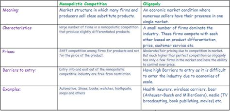 section 3 monopolistic competition and oligopoly section 3 monopolistic competition and oligopoly answers