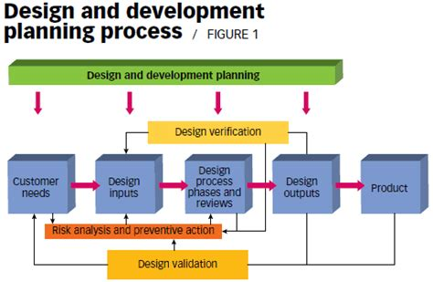 Standards Outlook The Missing Key Iso 9001 Design And Development Templates