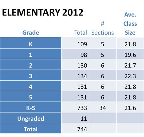 Average Mba Class Size Top Schools by Across The Bronxville Schools Enrollment Rises To 1627 Up 3