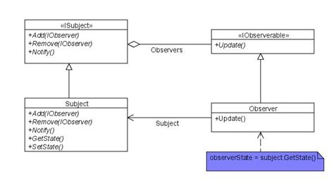 observer class diagram the gallery for gt observer pattern class diagram
