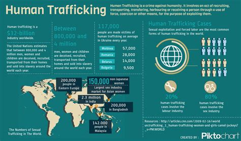 human trafficking a global related keywords suggestions for human trafficking statistics