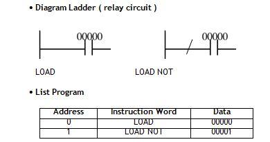 plc instruksi diagram ladder