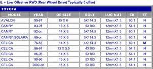 Toyota Wheel Size Chart Need Help With Lug Nut Size Celica Hobby