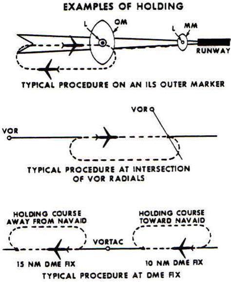 holding pattern exles holding patterns simplified darren smith flight