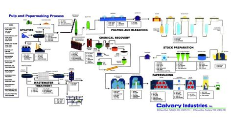 Pulp And Paper Process - pulp and paper process calvary industries inc