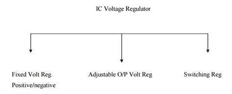 ec6404 linear integrated circuits notes classifications of ic voltage regulators study material lecturing notes assignment reference