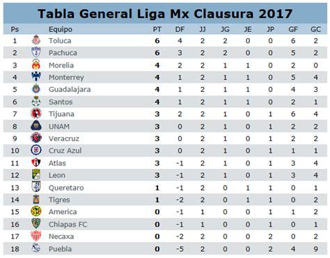tabla de posiciones futbol liga mx tabla general liga mx foto bugil bokep 2017