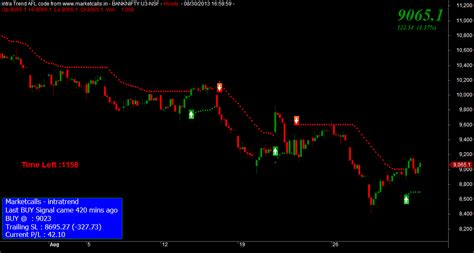 bank nifty future nifty and bank nifty futures september overview ii