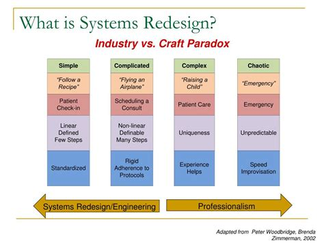 A Woodbridge Md Mba by Ppt Introduction To System Redesign Sr And Operational