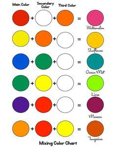 1000 ideas about color mixing chart on watercolour palette colour wheel and color