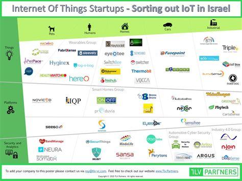 Un mapping des startups israéliennes dédiées à l'IoT