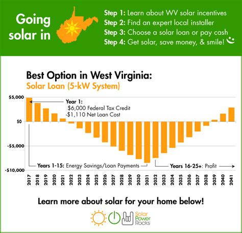 how to go solar at home 2018 guide to west virginia home solar incentives rebates