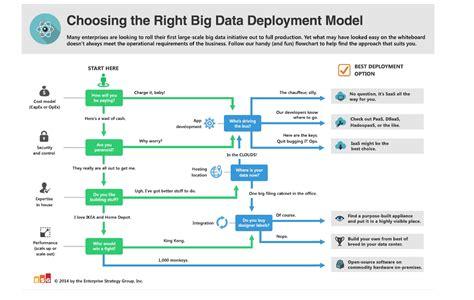 design criteria in big data big data deployment finding the best model network