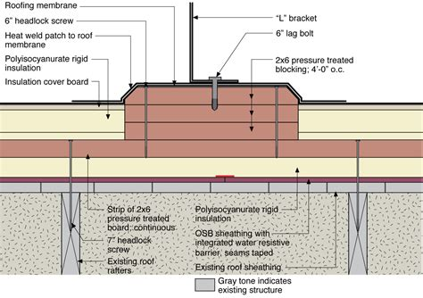 anatomy of a flat roof water managed existing roof building