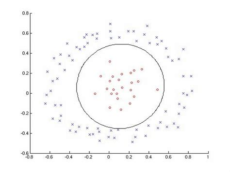 pattern recognition algorithm in matlab exles statistical pattern recognition toolbox for matlab