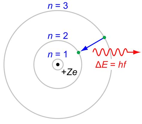 what is the bohr diagram opinions on bohr model