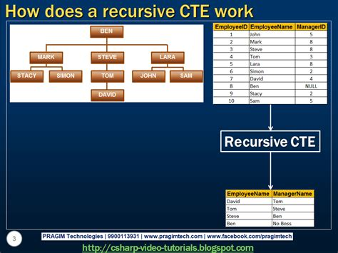 sql recursive query tutorial sql server net and c video tutorial part 3 how does