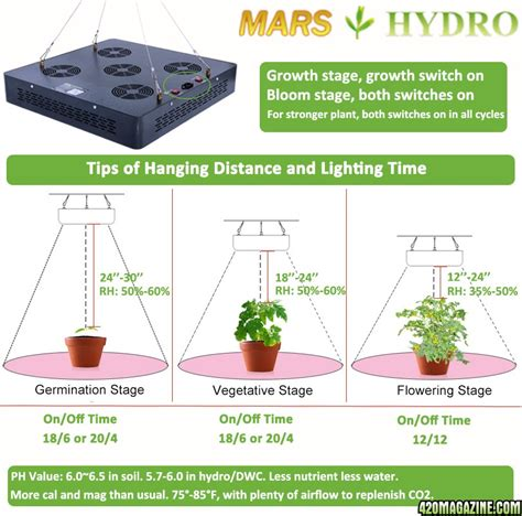led grow light distance chart mars hydro led grow light discussion