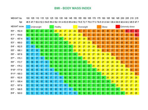 Average Mba Age Lbs by Bmi Chart For By Age Weight Loss Surgery