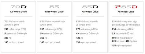 Tesla Battery Specs Tesla Engine Specification Tesla Free Engine Image For