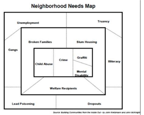 community asset map template gt stenhuset