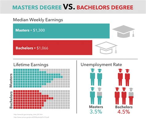 Phd Vs Mba Salaries by Masters Degree Vs Bachelors Degree Visual Ly