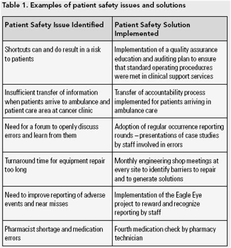 An Evaluation Of Patient Safety Leadership Walkarounds Longwoods Com Patient Safety Plan Template