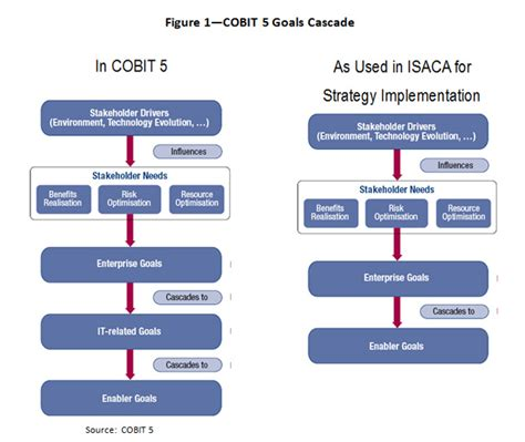 5 Audit Objectives by Cobit Study Use Of Cobit 5 For Isaca Strategy