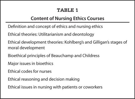 Nursing Ethics Essay by Nursing Ethics Essay Constructivist Theory And Concept Based Learning In Professional Ethics