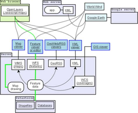 design standards definition geographic information system the full wiki