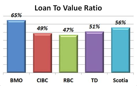 canadian banks 2012 q2 results in charts canadian