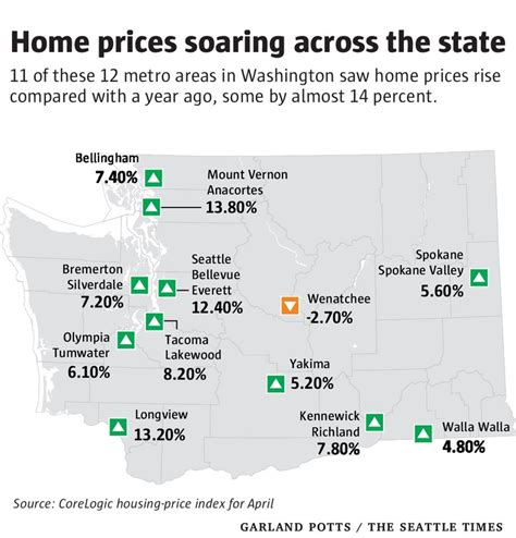 home prices rising faster in washington than in any other