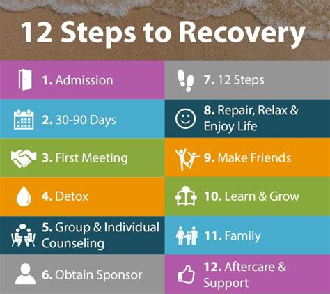 the 4 step plan the recovering it all s guide to recovery books treat bho addiction today 12 rehab