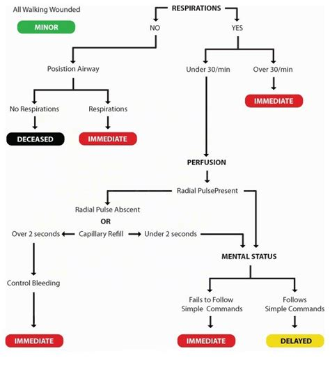 start triage flowchart start triage flowchart 28 images start triage related