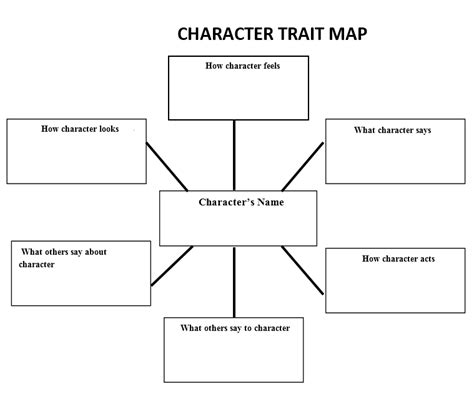 character trait map docx please right click save link as