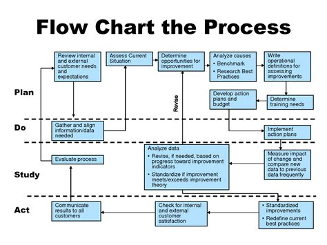 7 Best Images Of Performance Improvement Flowchart Performance Improvement Plan Process Material Flow Chart Template
