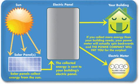 convert to solar energy solar energy alternative energy fuel