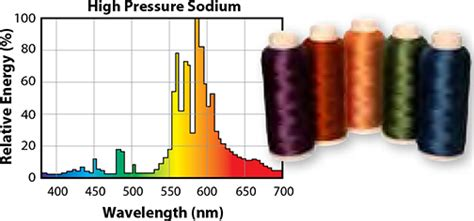 Sodium Vapour L Wavelength by Color Rendering Eye Lighting
