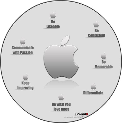 layout strategy of apple apples world apple s emblem strategy