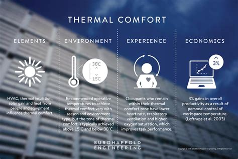 what is thermal comfort ten environmental factors to improve health wellbeing and