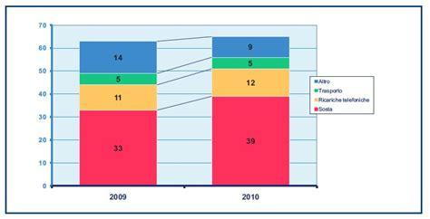 mobile remote payment mobile payment un avvio lento tendenze