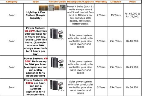 average cost of home solar system jib energy home solar power pakistan