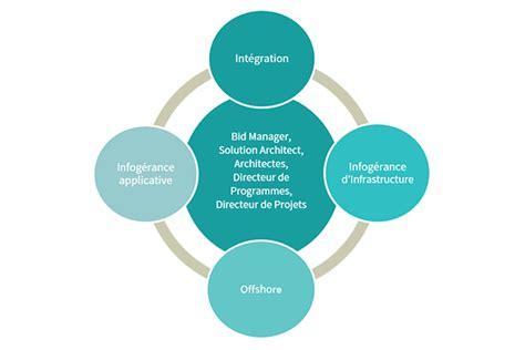 Les Cabinets De Recrutement Au Cameroun by Solutions Performances Cabinet De Conseil En Recrutement