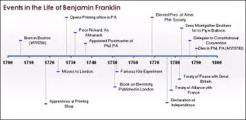 how to create a timeline the power of re working your