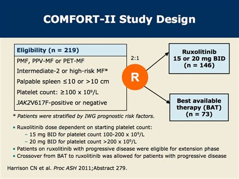Comfort Ii Phase Iii Trial Of Splenomegaly Reduction With
