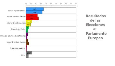 candidaturas presentadas para las elecciones al parlamento elecciones al parlamento europeo de 2009