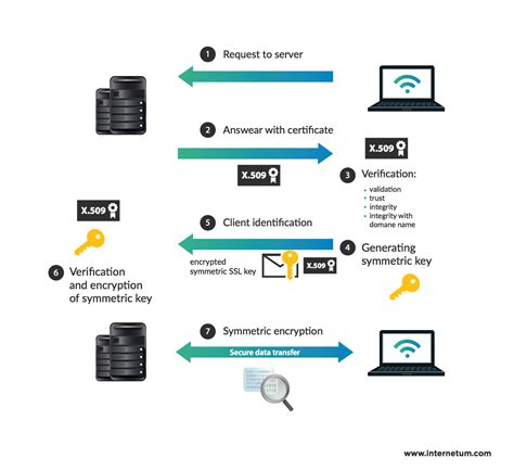 best ssl cert top 10 best reliable ssl certificate providers in 2018