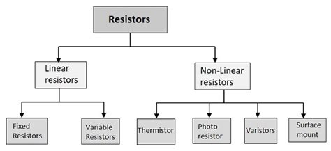 basic of resistors in electronics basic electronics guide